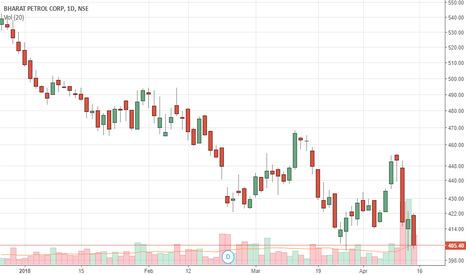 BPCL: My PredictiveEngine's Intraday call(16-Apr) - BPCL - Short
