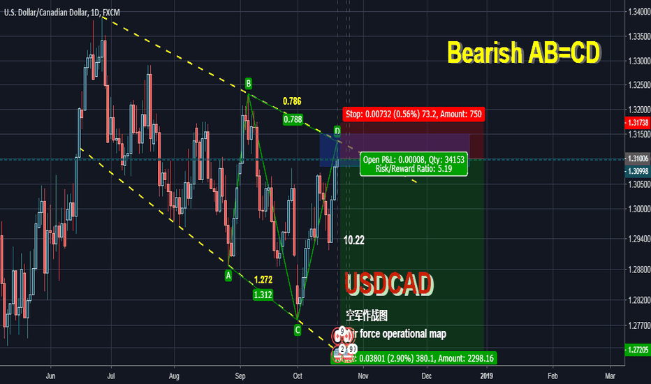 USDCAD: USDCAD  D1 Level Harmonic Patterns AB=CD SELL Signal