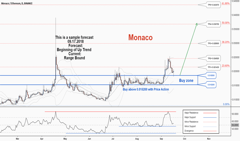 MCOETH: There is a possibility for the beginning of an uptrend in MCOETH
