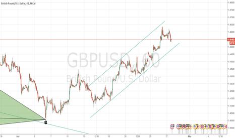 GBPUSD: GBPUSD Up Trend