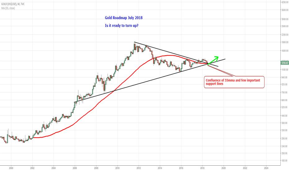 GOLD: Gold Roadmap July 2018