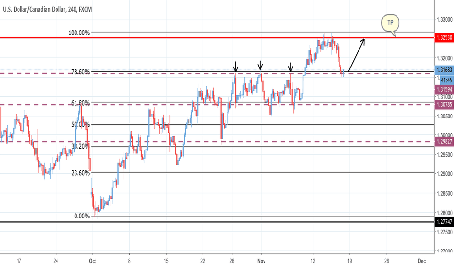 USDCAD: POSSIBLE TREND CONTINUATION TRADE - USDCAD - 4 HOUR CHART