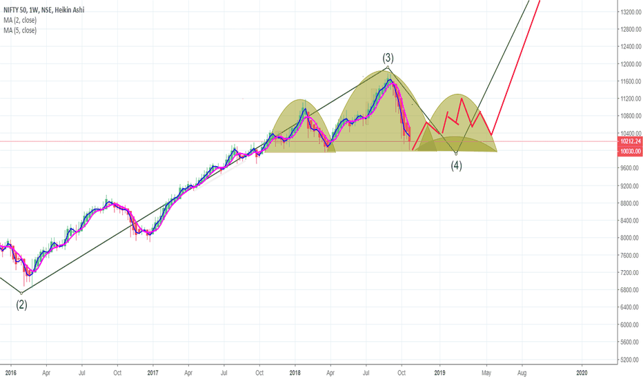 NIFTY: Nifty 4th wave Contd..4.  H&S Pattern ?