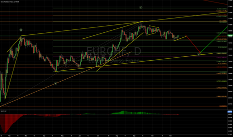 EURCHF: EURCHF Short before Long?