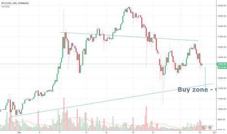 BTCUSD: Bitcoin will revisit 12k again