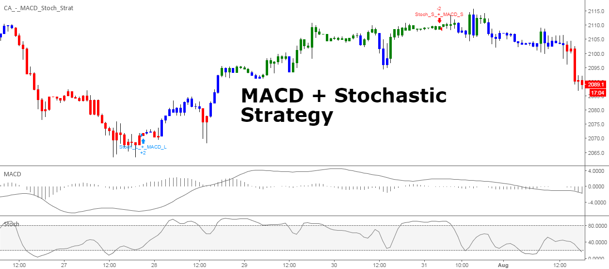 MACD + Stochastic, Double Strategy (by ChartArt) by ChartArt