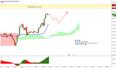 GBPCAD: GBPCAD (1h) - Potential long opportunity