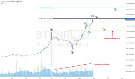 BTCBRL: BTCBRL vai continuar subindo?