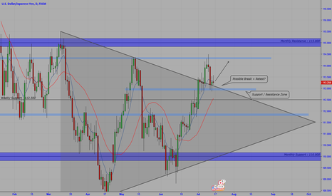 USDJPY: USDJPY LONG - IDEA