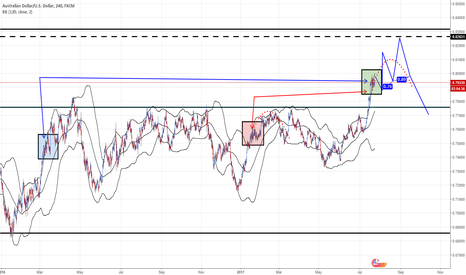 AUDUSD: AUDUSD Look like consolidation before expension ?