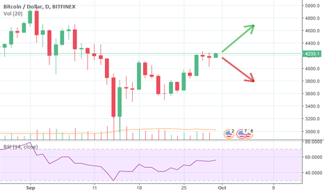 BTCUSD: It could go up, Or it could go down