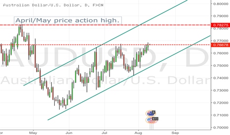 AUDUSD: Bullish movement long term