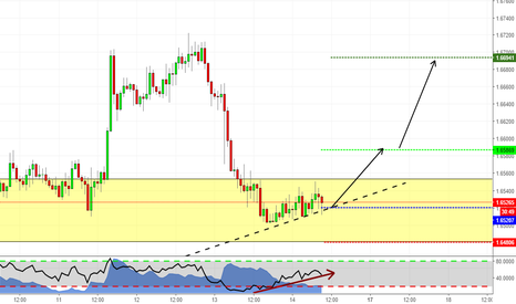 GBPAUD: Following the Trend on GBPAUD