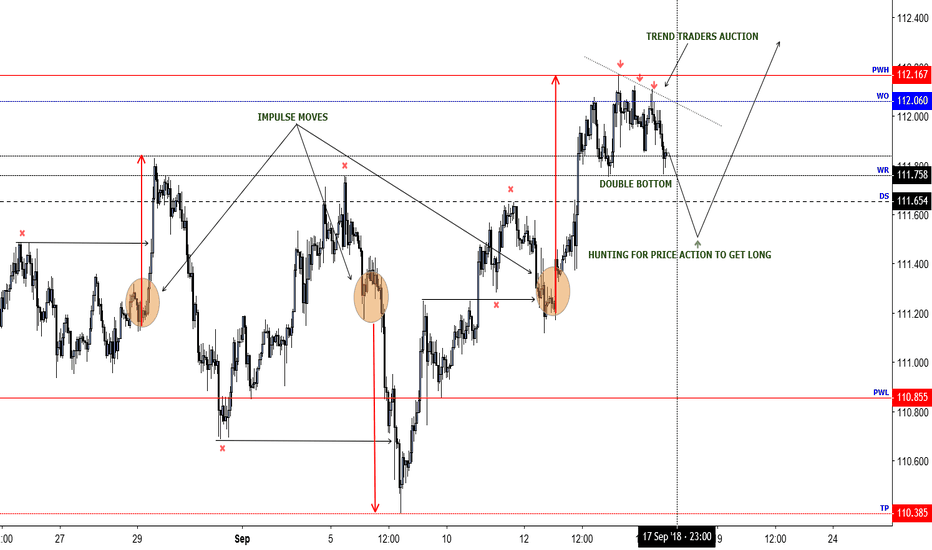 USDJPY: HOW I READ THE MARKET AND PLANS TO GET IN