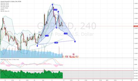GBPUSD: GBPUSD potential bullish bat pattern on 4H chart