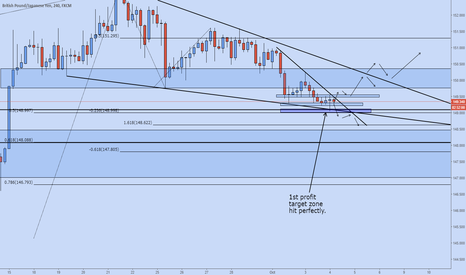 GBPJPY: GBPJPY potential pathways