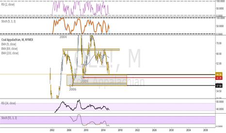 QL1!: coal approaching 42.20