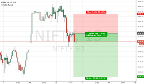 NIFTY: NIFTY IN SELLING MODE FOR TARGET SPOT 8540
