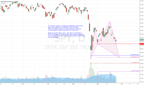 SPY: $SPY Looks like the T/P is 184
