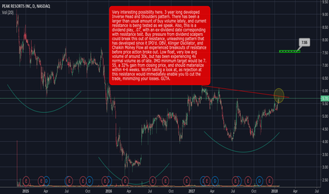 SKIS: #Early look at an intriguing possibility. Trade details on chart