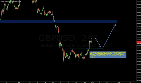GBPUSD: Tanking then Flying with the GBP/USD Nov 7 2016