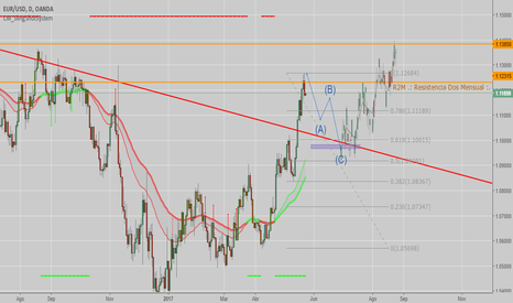 EURUSD: Eur/Usd en probable movimiento bajista