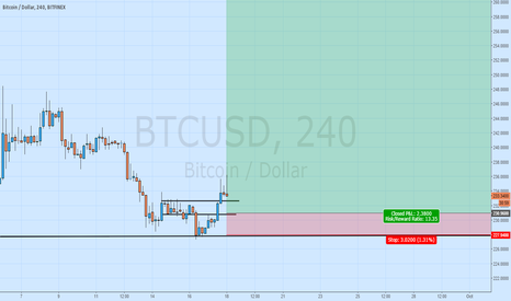BTCUSD: who else can do this