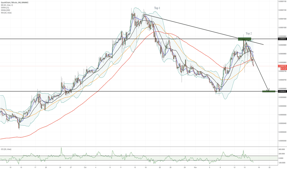 QKCBTC: Quarkchain!! How low can it go?? Much further to go!!