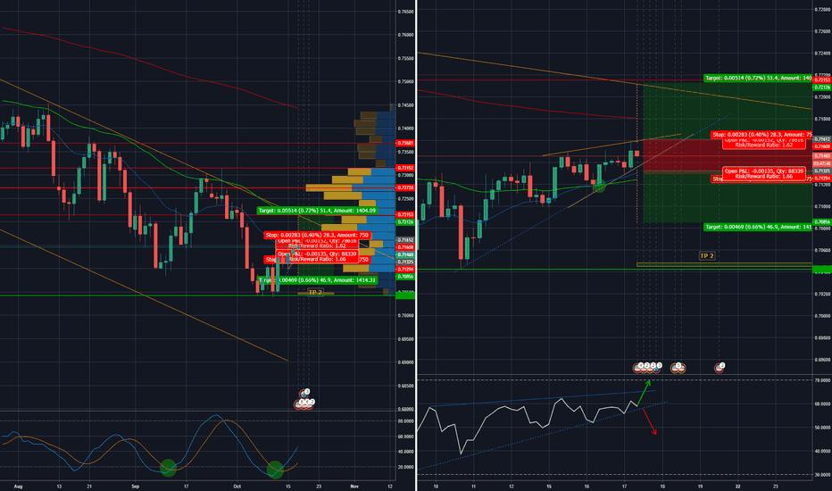 AUDUSD: AUD/USD - Rising Wedge - Trade the Break