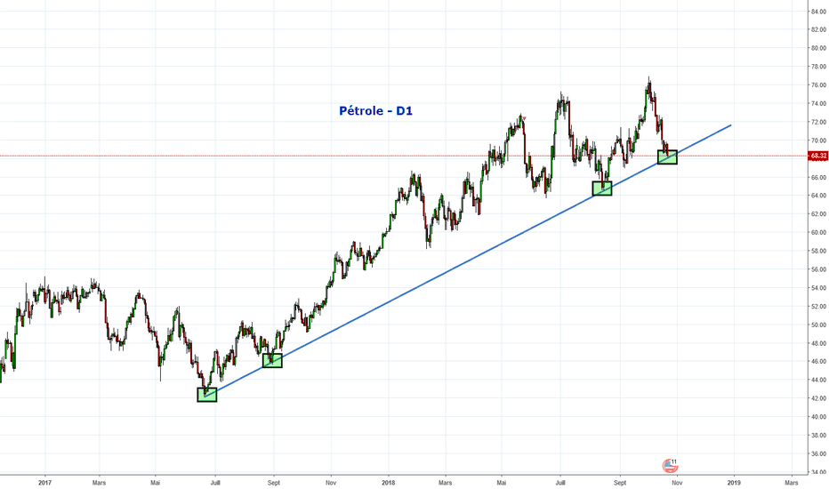 USDWTI: Petrole US sur support annuel