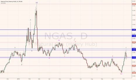 NGAS: NATURAL GAS RESUMING THE UPTREND