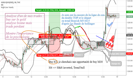 GOLD: Analyse trade perdant, cerveau, biai psycho et CIE, LONG GOLD