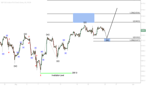 SPX500: S&P 500  Short Term Elliott Wave Update 5.24.2015