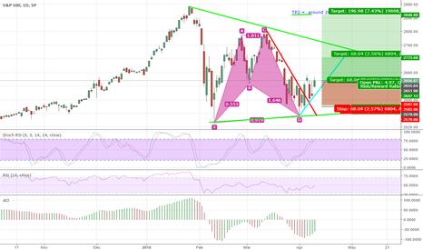 SPX: BUY S&P 500  -- 4H chart