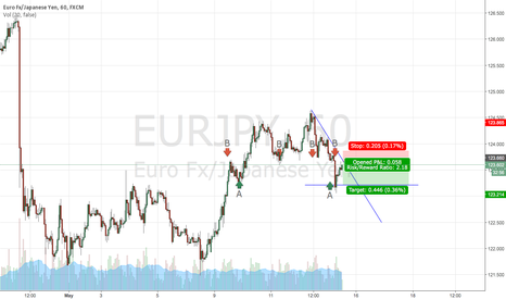 EURJPY: Short by down trend resistance