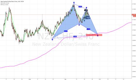 NZDCHF: nzdchf:Bullish bat pattern