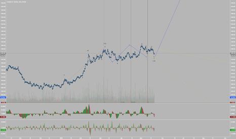 XAUUSD: Gold preparing to return to 1800 (Elliott Wave Analysis)