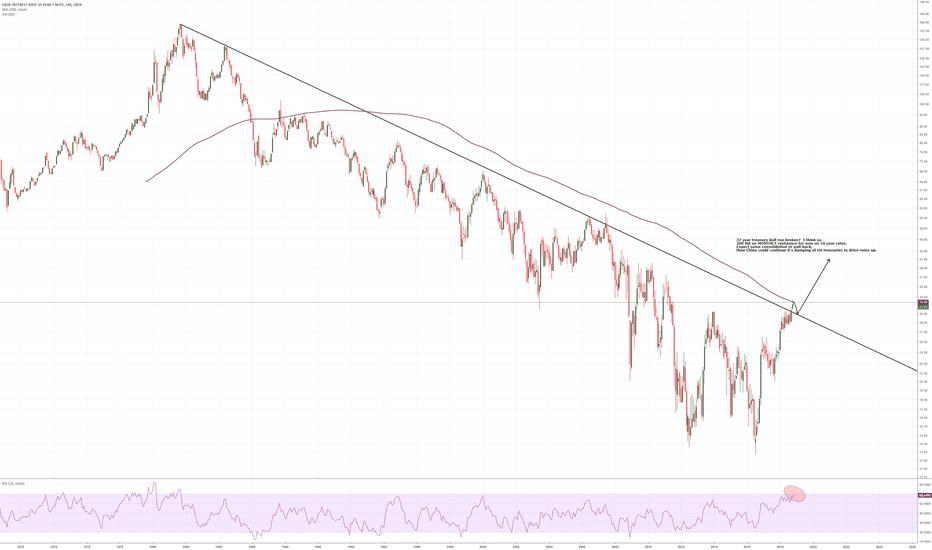 TNX: 37 year treasury bull run reversal to multi-decade bear market?