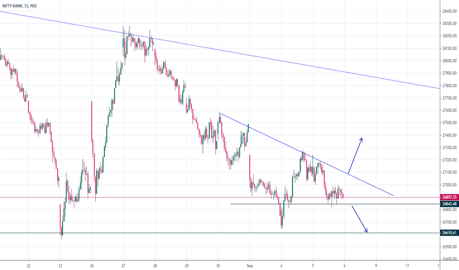 BANKNIFTY Index Charts and Quotes — TradingView