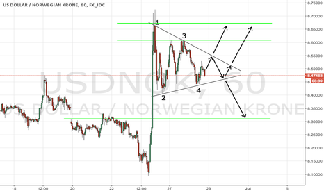 USDNOK: USDNOK symmetric triangle: trade a break