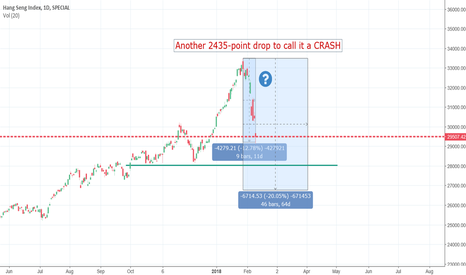 HSI: Am I wrong about a CRASH?