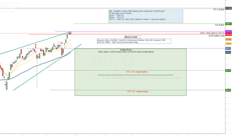 HD: HD- If it continues bullish.. however Rising Wedge is forming...