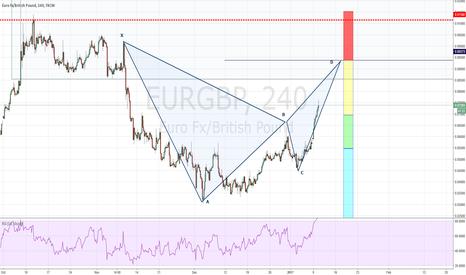 EURGBP: EURGBP (Bat Pattern)