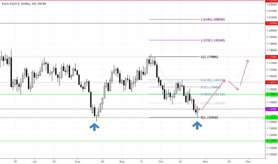 EURUSD: EUR/USD SECOND REJECTION