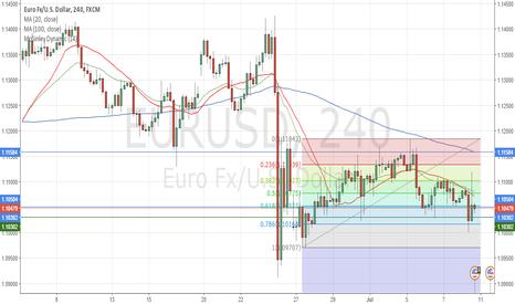 EURUSD: Long on a clear Break of 1.1030