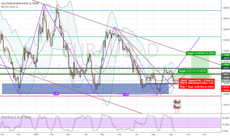 EURAUD: EUR/AUD continuation of Long position