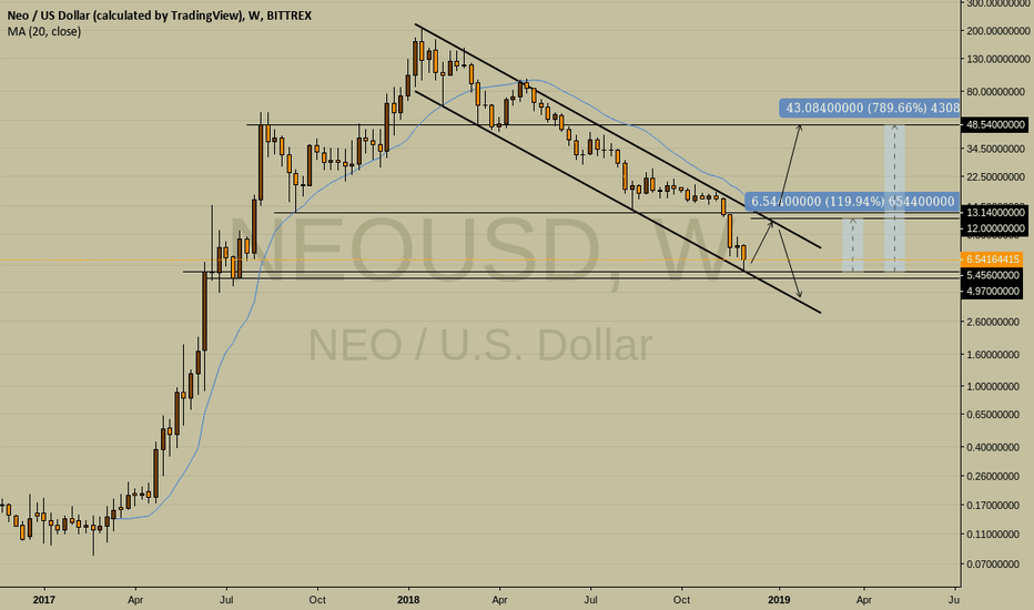NEOUSD: Is NEO Finding Support Here?