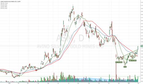 ASM: ASM Possible Trend Change