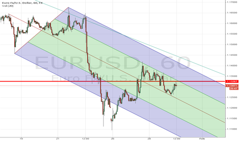 EURUSD: EURUSD Fork channels