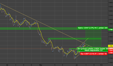 GBPCAD: pips